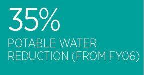 35-per-cent-potable-water