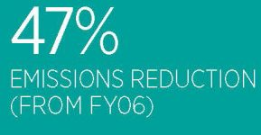 47-per-cent-emissions